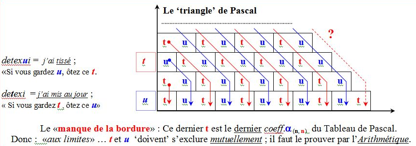 Triangles_Fermat_Pascal